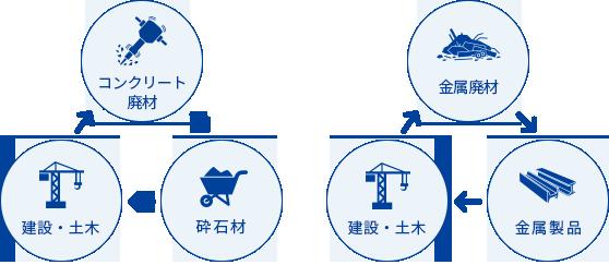 規模は日本屈指 金属・コンクリート廃材のリサイクル処理施設